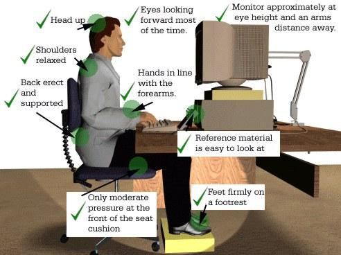 Ergonomics the blog of dr nicholas carlisle atlanta for Office design ergonomics